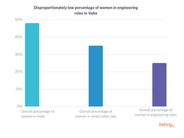 Percentage of women in tech - Gender Diversity