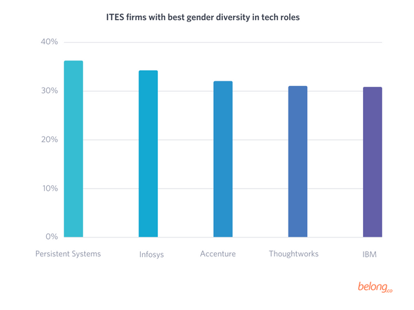 Companies with best gender diversity