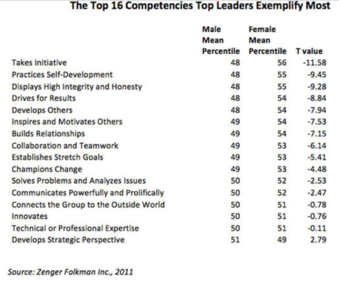 top competencies of top women leaders