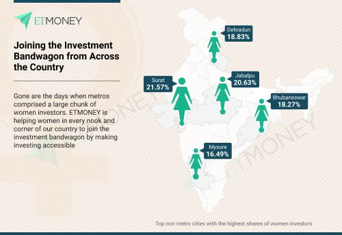 women investors etmoney
