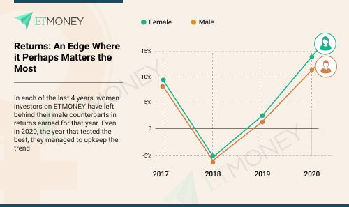 women investors returns