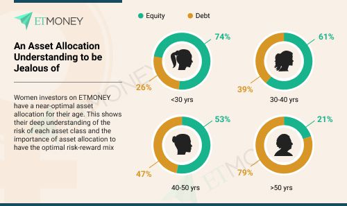 women investors asset allocation