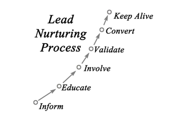 lead nurturing best practices, lead nurturing strategy, buy cycle online, consumer buying process, customer buying process, customer engagement tool